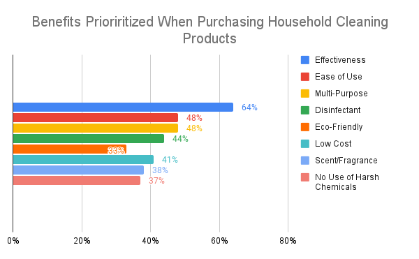 Benefits Prioriritized When Purchasing Household Cleaning Products