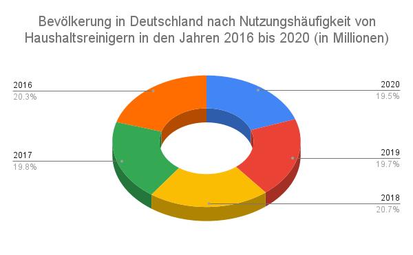 Bevolkerung in Deutschland nach Nutzungshaufigkeit von Haushaltsreinigern