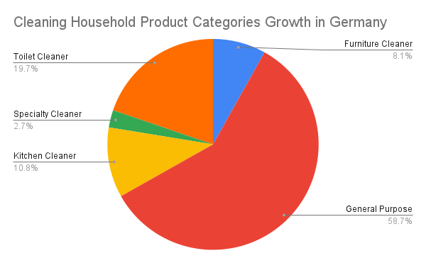 Cleaning Household Product Categories Growth in Germany
