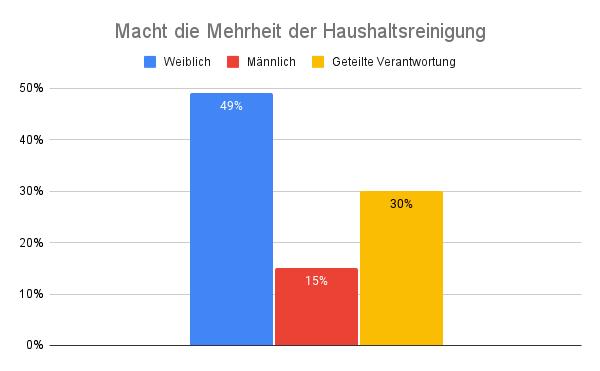 Macht die Mehrheit der Haushaltsreinigungsgrafik auf Deutsch