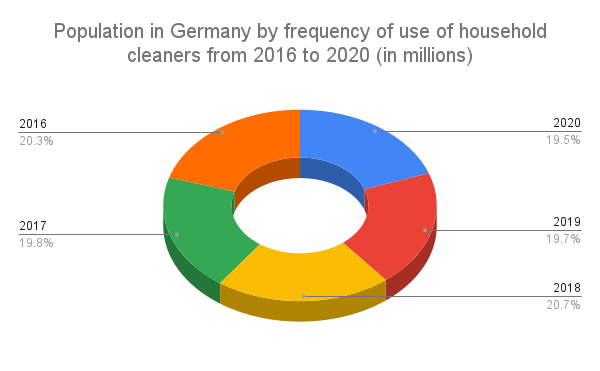 Population in Germany by frequency of use of household cleaners from 2016 to 2020 (in millions)
