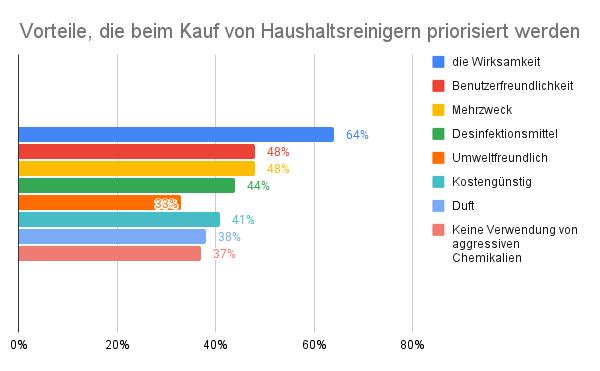 Priorisierte Vorteile beim Kauf von Haushaltsreinigern Grafik in Deutschland