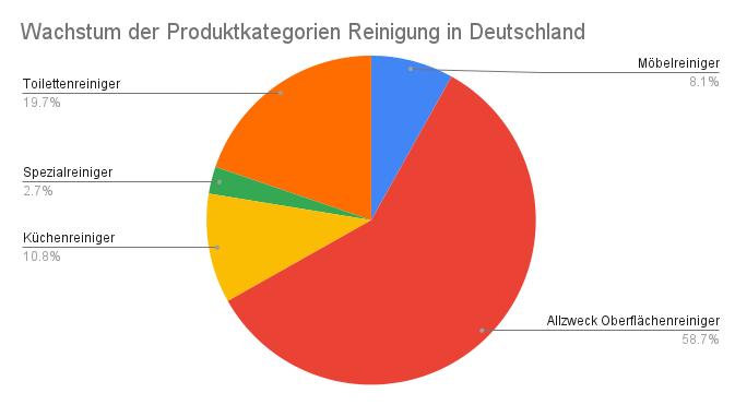 Wachstum der Haushaltsreinigungsproduktkategorien in Deutschland